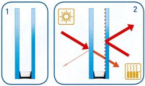 werking glasisolatie